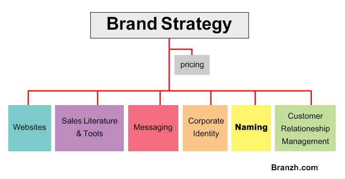 جایگاه نام گذاری در استراتژی برند