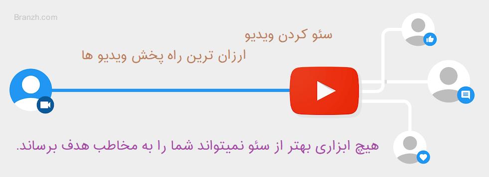 آموزش سئو کردن ویدیو