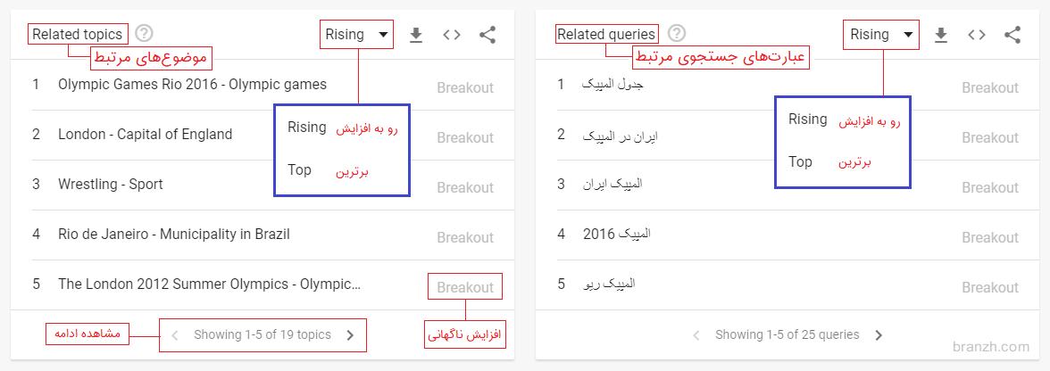 آموزش قسمت جستجوهای مرتبط گوگل ترندز