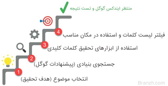 آموزش مرحله به مرحله نحوه پیدا کردن کلمات کلیدی LSI